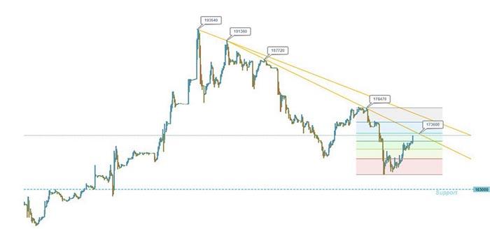 (آپدیت چارت تکنیکال قیمت دلار آمریکا در هفته دوم مهر ماه ۹۷