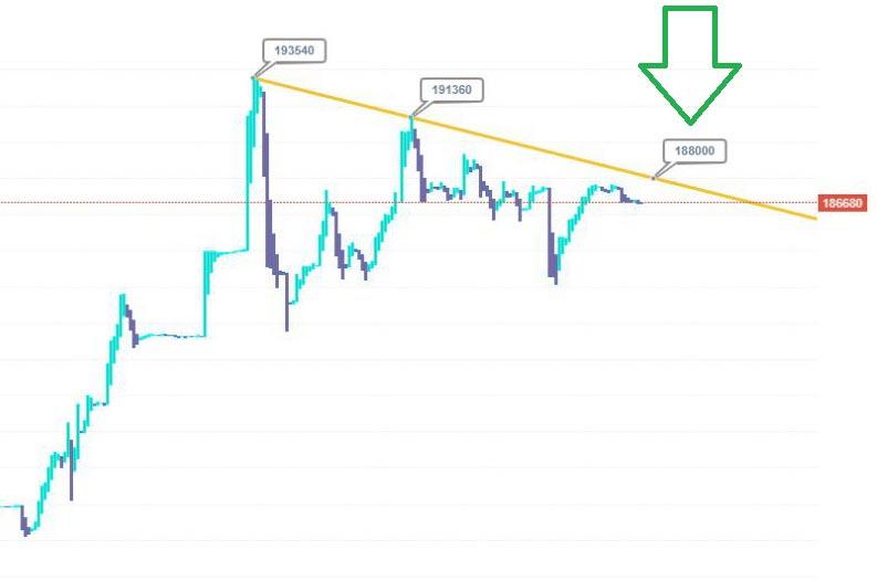قیمت دلار در روزهای آینده